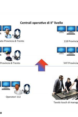 schema sistema